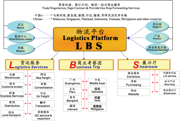 logistics-platform
